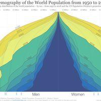 La pirámide deja de serlo: en 2100 habrá 11.200 millones de personas en el mundo y habrá más ancianos que nunca