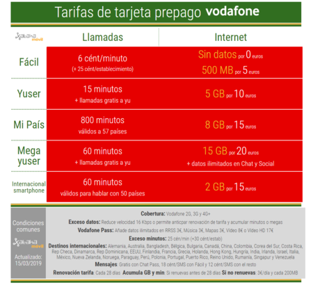 Tarifas Prepago Vodafone Abril 2019
