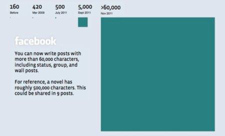 Facebook aumenta el número de caracteres de cada actualización: ahora 63.206