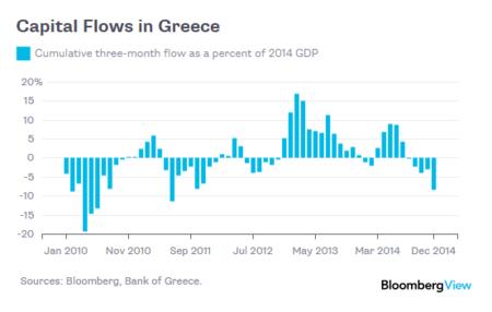 Bloomberg: fuga de capitales de Grecia