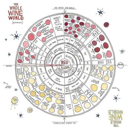 Rueda del vino