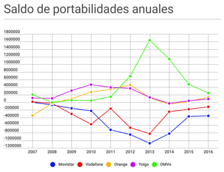 Saldo de portabilidades anuales