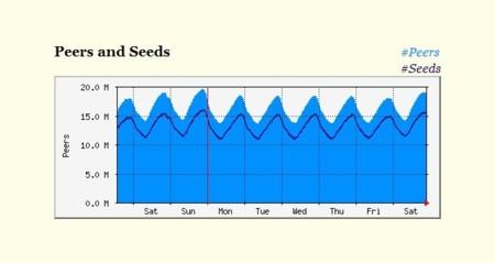 Los usuarios Bittorrent son más activos los Domingos por la noche
