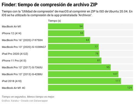 Zip M1