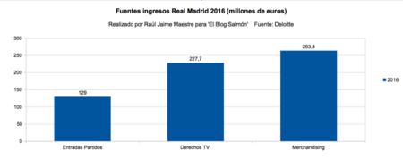 Fuentes Ingresos Real Madrid