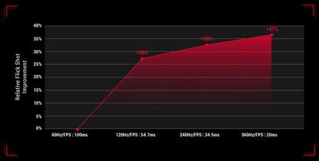 Asus Chart