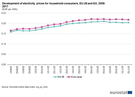 Evolucion Precios Electricidad Europa