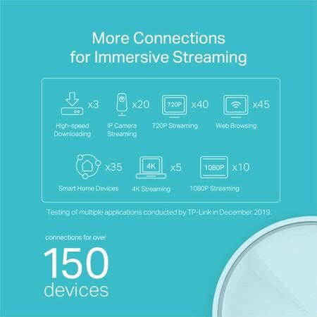 Wifi 6 Dispositivos Conectados Maximo