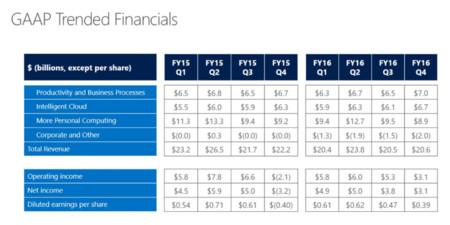 Economia Microsoft