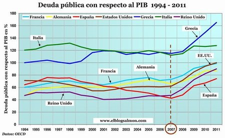 Endeudamiento público 1994 - 2011 varios países