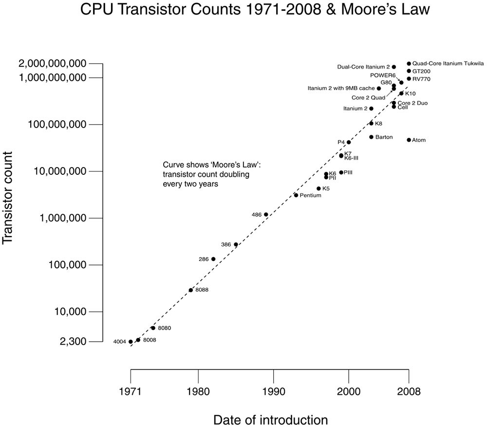 Ley De Moore Grafica