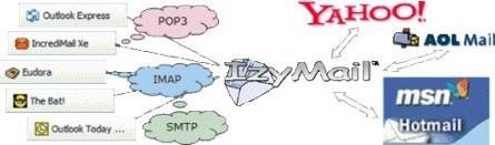 Funcionamiento de Izymail