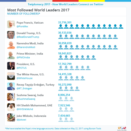 World Leaders Most Followed