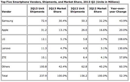 Samsung venta de móviles según IDC Q213
