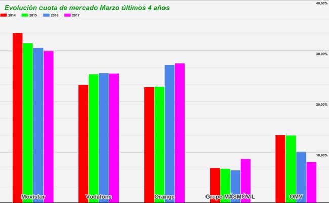Cuotas De Mercado Movil 2014 2017