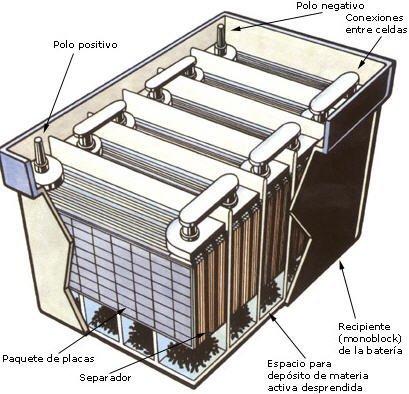 Baterías de Plomo en automoción ¿Por qué no?