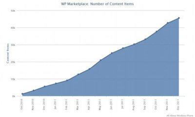 Windows Phone Marketplace supera las 45.000 aplicaciones