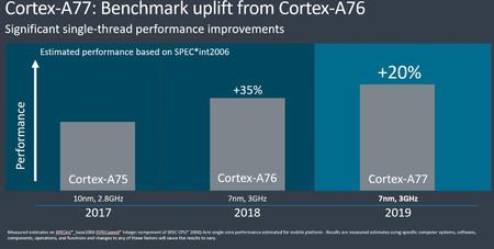 Cortex A77 Chip Desempeno 20 Superior