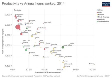 Productivity Vs Annual Hours Worked 6