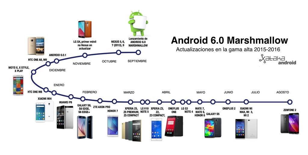 Android seis cero Timeline Gama Alta