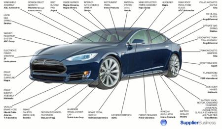 Proveedores del Tesla Model S