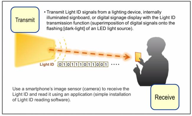 Panasonic propone luces led para dar información de anuncios