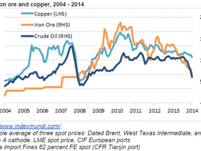 Las consecuencias de los precios más bajos de las materias primas para sus exportadores