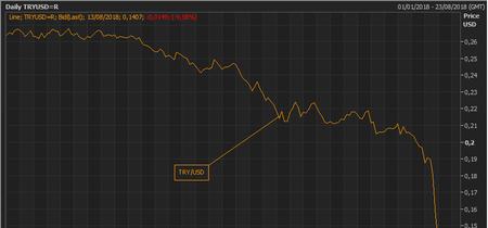 La lira turca se hunde un 47% este año y el BBVA sufre las consecuencias