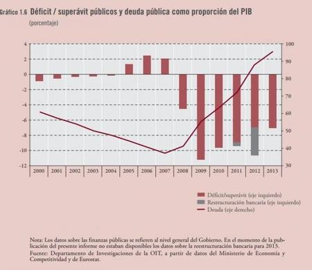 OIT: déficit público y deuda pública vs PIB a 2013