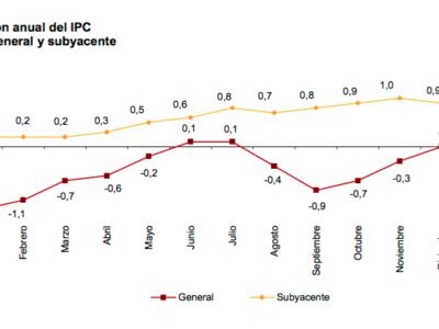 El IPC empieza el año en terreno negativo