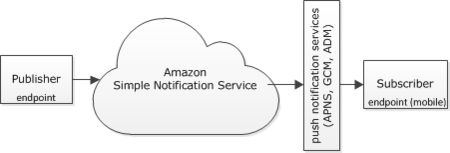 Amazon Simple Notification Service SNS Push notification