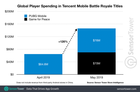 Pubg Mobile Revenue May 2019