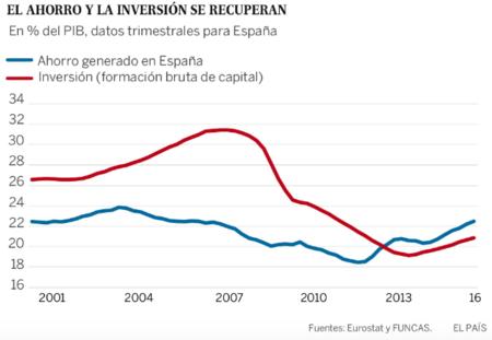 Ahorro E Inversion En Espana
