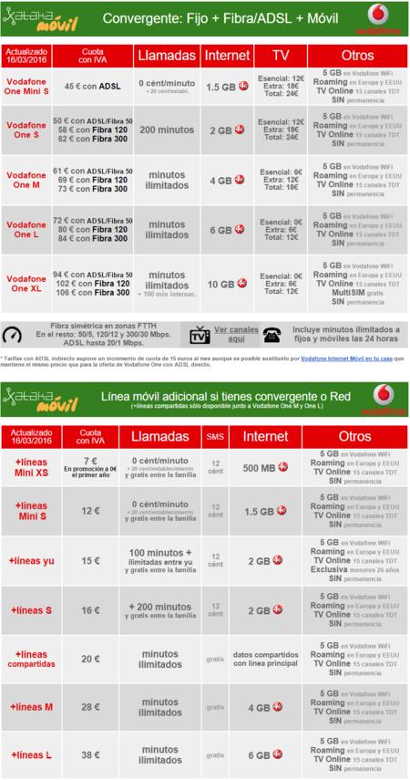 Nuevas Tarifas Convergentes Vodafone