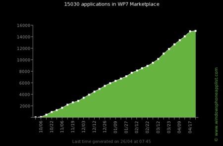 Marketplace crece al 30% mensual, 15000 aplicaciones y subiendo