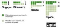 ¿Cuánto tiempo es necesario para poner en marcha una empresa en España?