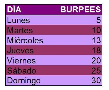 Reto-Burpees