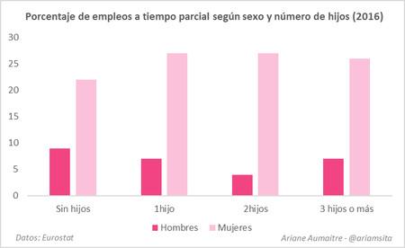 Grafico Desigualdad De Genero 3