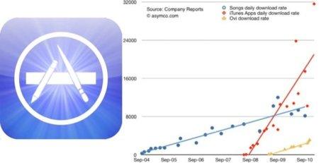 Cada usuario de un equipo iOS descarga una media de 60 aplicaciones