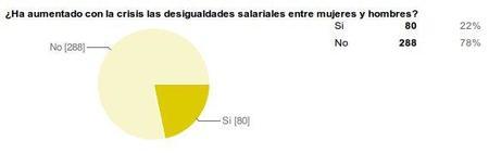 desigualdades salariales entre hombres y mujeres