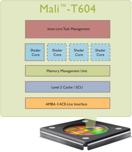 ARM Mali-T604