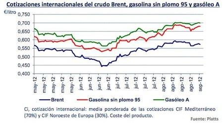 ¿Por qué el precio de la gasolina sube muy rápido pero tarda mucho en bajar?