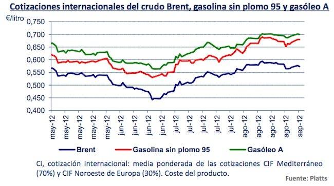 Cuando la capacidad de evaporización de la gasolina es más alta