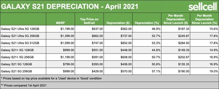 Galaxy S21 Depreciation