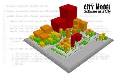 City Model, métricas de código en 3D made in Spain