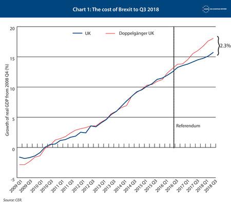 Chart1 Costofbrexit 24jan19
