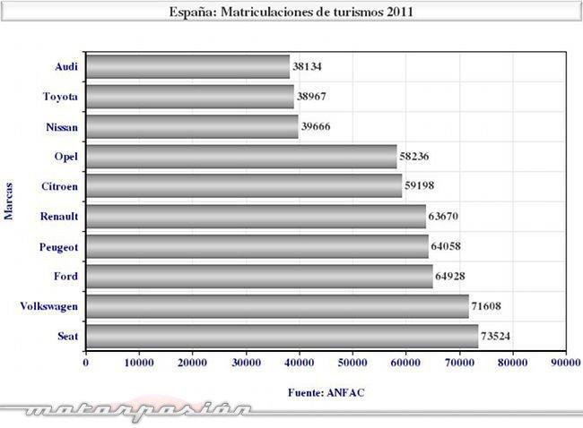 matriculaciones-2011-turismos-marcas .jpg