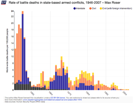 rate-of-battle-deaths-in-state-based-armed-conflicts-1946-2007