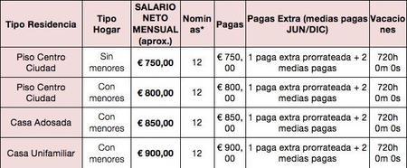 salario-empleada-interna