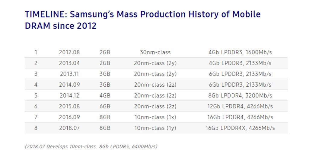 Evolucion De Los Chips De Memoria De Samsung